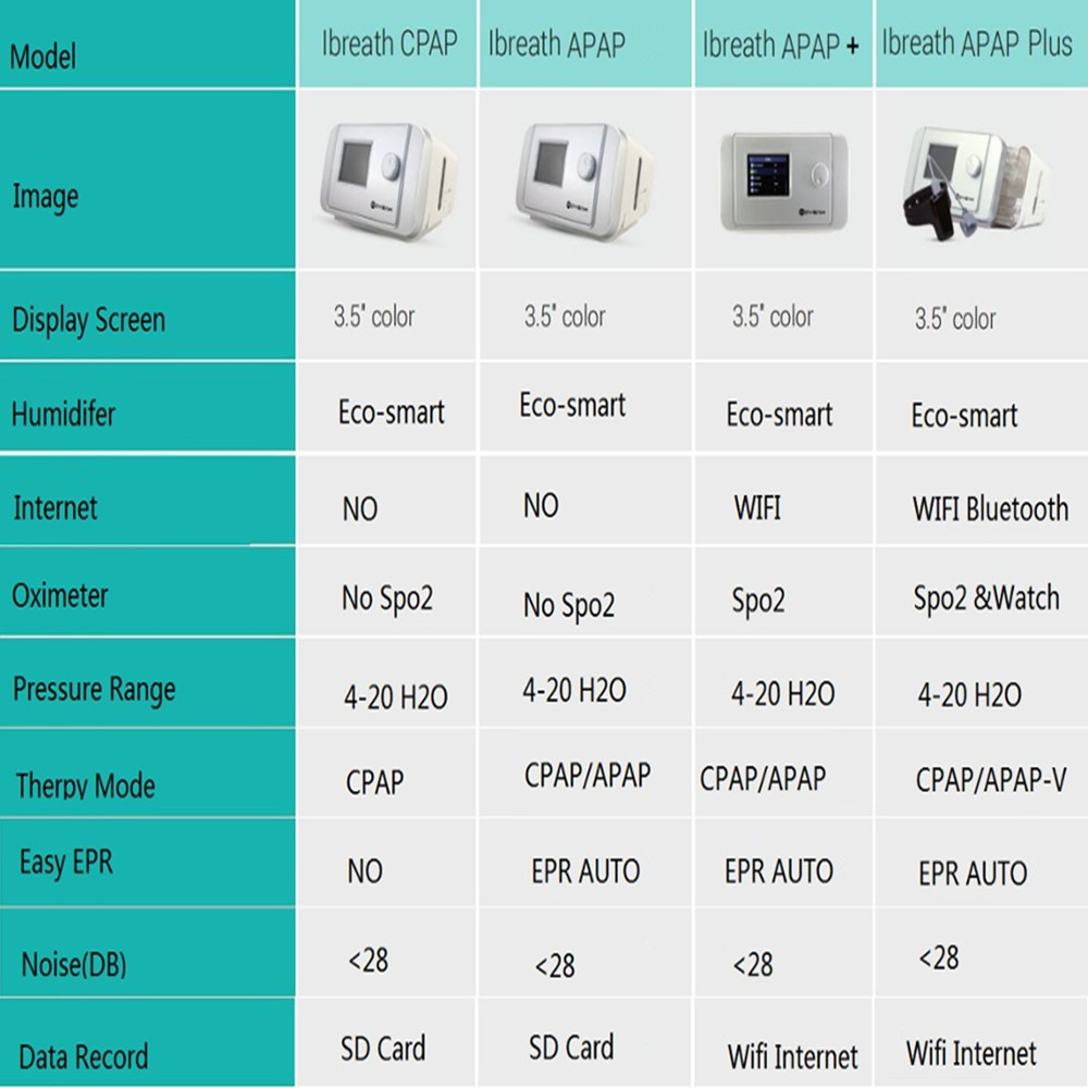 images/moyeah/MOYEAH-CPAP-Machine-Anti-Snoring-Sleep-Apnea-Machine-Portable-CPAP-Anti-Snore-Device-For-Sleep-Apnea-China-Silver-plusbuyer_990.jpg