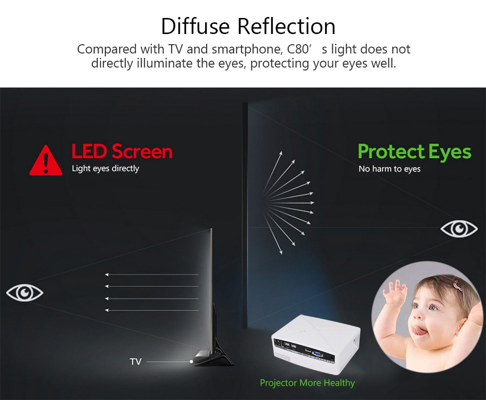 VIVIBRIGHT C80 LCD Home Theater Projector - 1500 Lumens Support 1080P HDMI VGA USB for Laptop