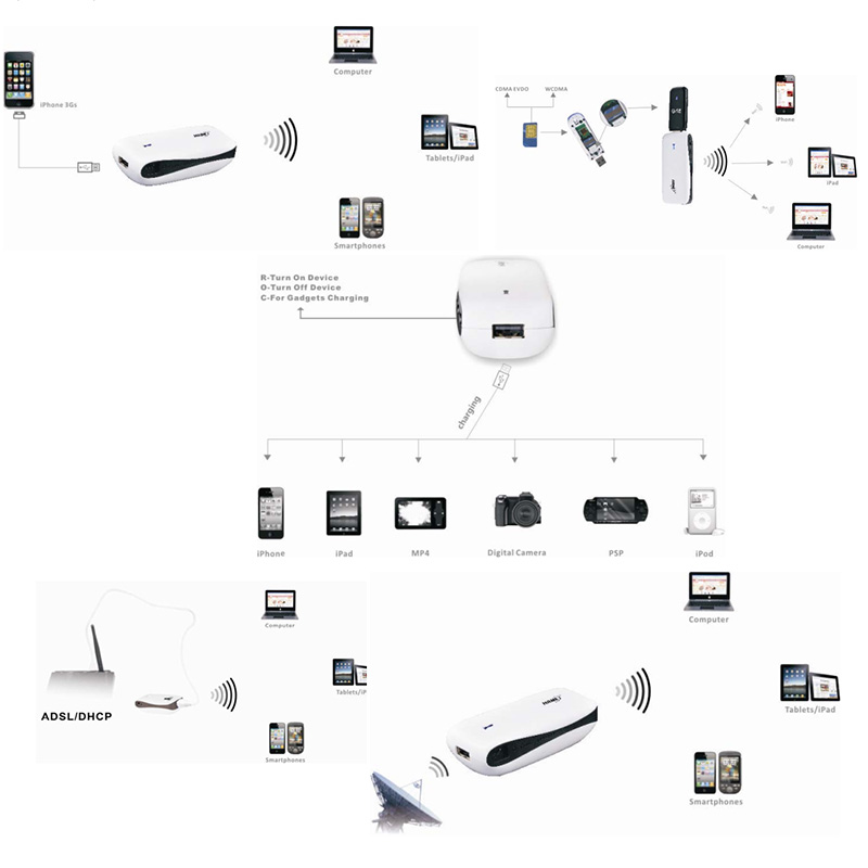 images/pb-computer-gadgets/HAME-MPR-A2-150Mbps-Wi-Fi-3G-Wireless-Router-with-5200mAh-Power-Bank-plusbuyer_91.jpg