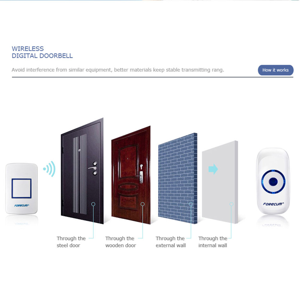 images/shopping-electronics/F8-Built-in-LED-Indicator-Front-Wireless-Doorbell-White-plusbuyer_97.jpg