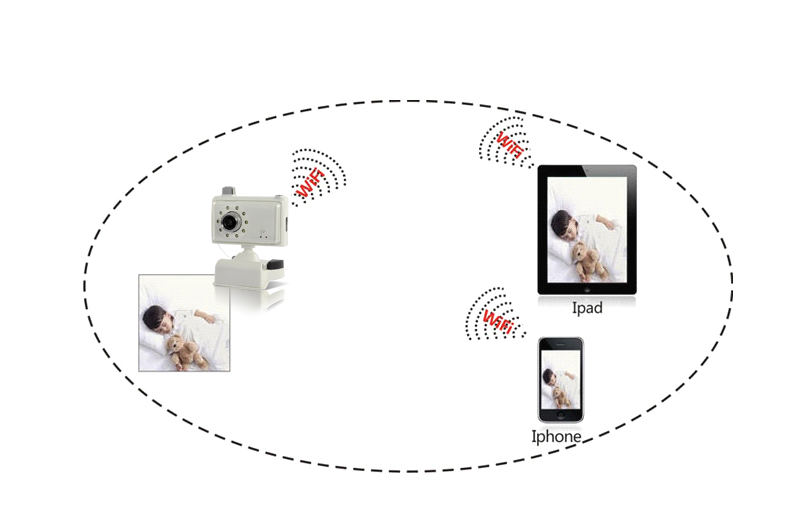 WiFi Baby Monitor + IP Camera for iPhone, iPad, Android Phone, Tablet